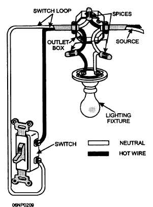 figure 5 34 single pole switch circuit rh constructionmanuals tpub com wiring a single pole switch options wiring a single pole switch power to light