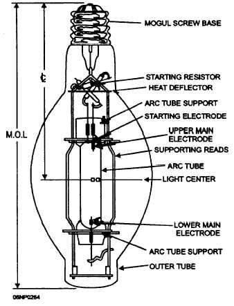 wiring diagram of metal halide lamp with Metal Halide Ballast Wiring on 150 Watt Halide L  Wiring Diagram in addition Wiring Diagram Light Bulb also Street Light Wiring Diagram additionally High Pressure Sodium Ballast Wiring Diagram also .