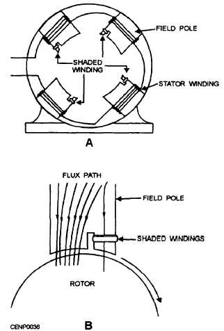 Wiring Diagram Shaded Pole Motor on wiring diagram for 2006 club car precedent 48 volt