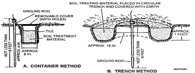 Figure 3 7 Methods Of Soil Treatment For Lowering Of