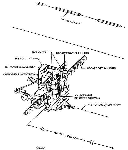 Figure 6 37esnel Lens Optical Landing System Flols