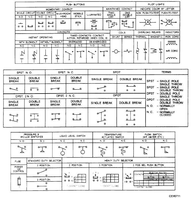 control symbols rh constructionmanuals tpub com Power Supply Circuit Diagram Simple Power Supply Circuit Diagram