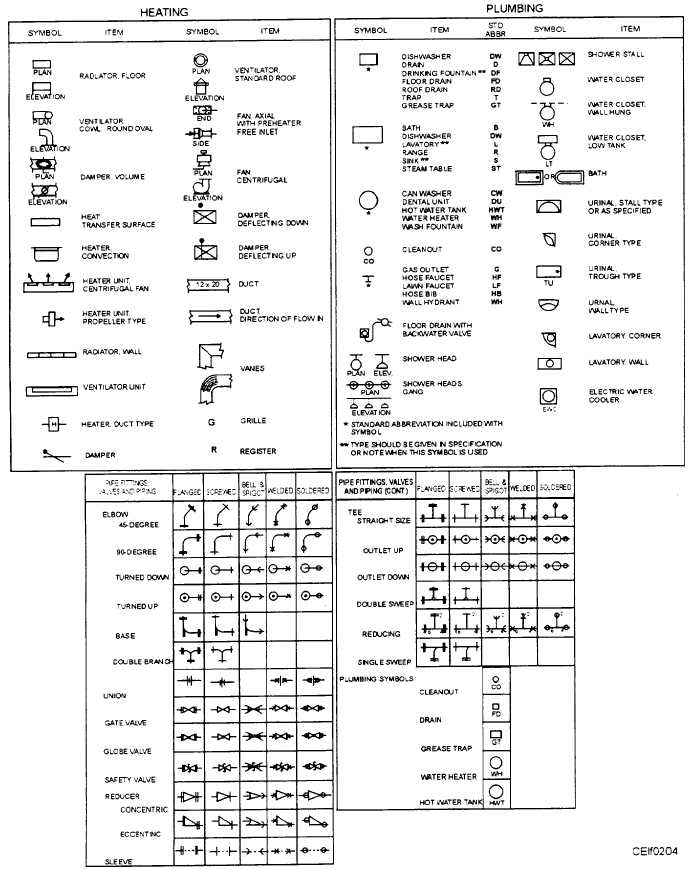 Figure 2-4.—Heating, plumbing and pipe fitting/value symbols. 2-8