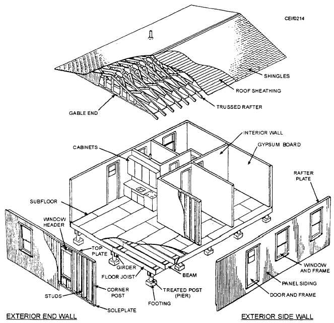 Figure 2 13ing a scale to check a measurement on a blueprint exploded view of a typical light frame modular house malvernweather Choice Image