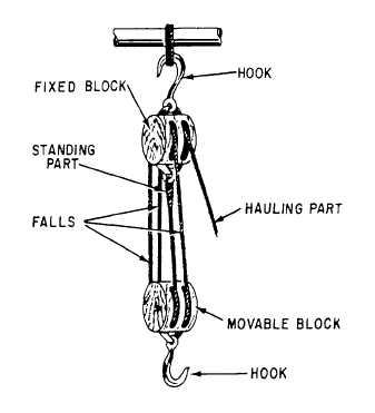 54 additionally Crane Load And Radius Indicator System as well Overhead Crane Wiring Diagram additionally How To Read Crane Load Chart as well Cpb 6 Crane Bin. on crane wire rope diagram