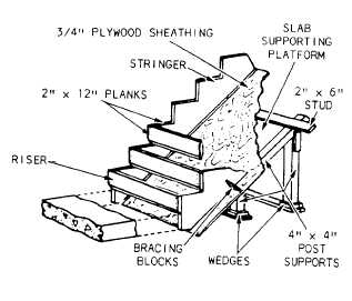 Stairway Form