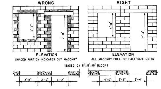 Estimating Mortar 14043 215
