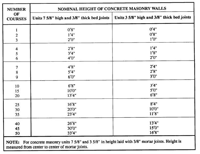 Table 8-3 -Nominal Heights of Modular Concrete Masonry Walls