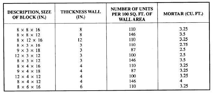 Table 8 3 Nominal Heights Of Modular Concrete Masonry