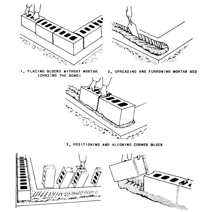 Steps In Construction