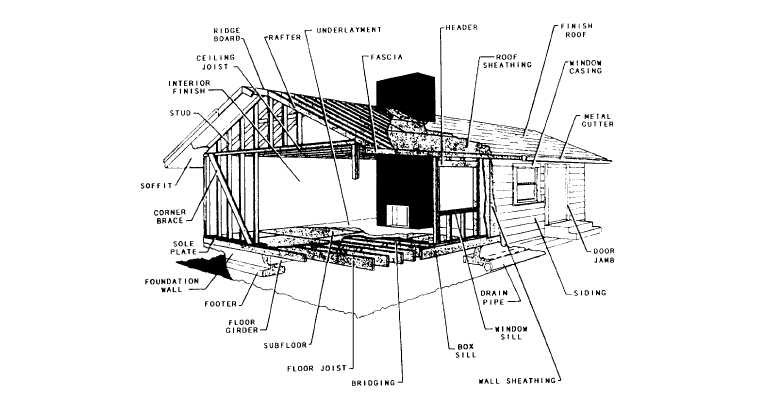 Figure 2-1.Typical light-frame construction.