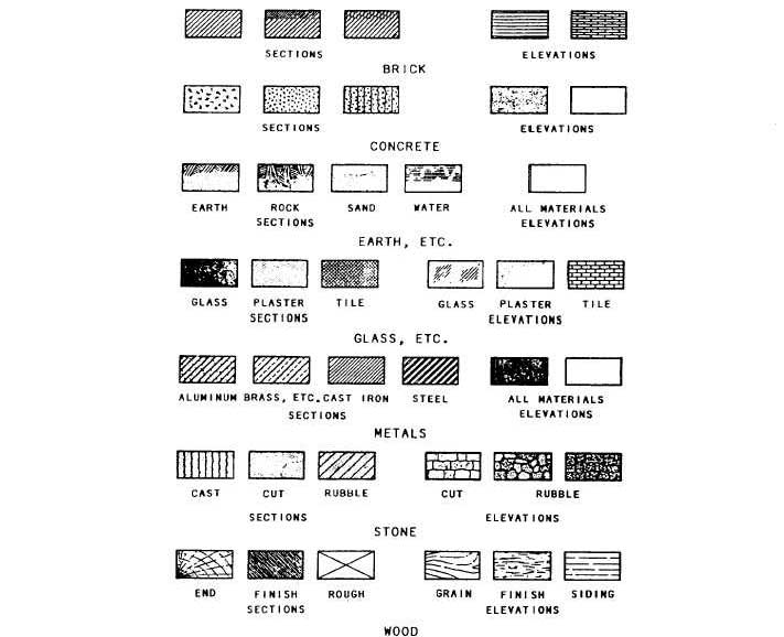 Figure 2 6 Architectural Symbols For Plans And Elevations