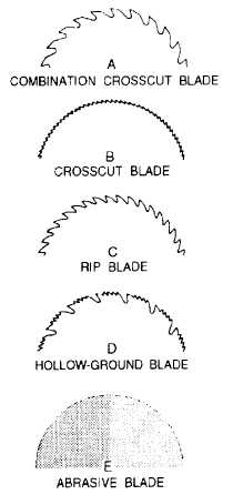 Figure 3 16 Circular Saw Blades