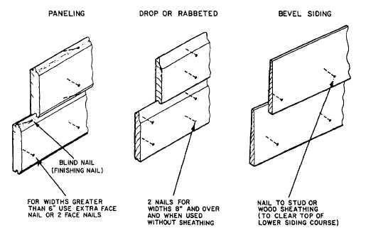 Nailing Pattern For Wood Siding Nail Ftempo