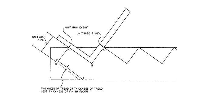 Figure 6-17.Layout of lower end of cutout stringer.