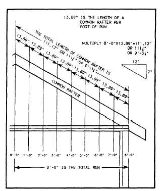 Figure 2-17.Rafter length.