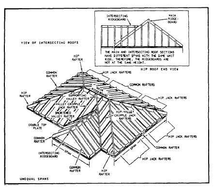 Gable Roof Truss Diagram on 1964 mustang wiring diagram