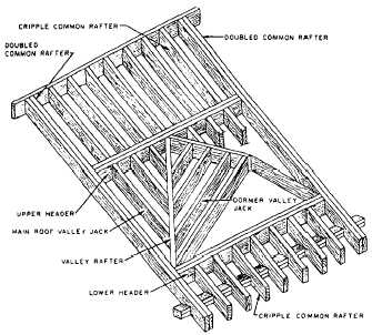 Figure 2 45 Method Of Framing Dormer Without Sidewalk