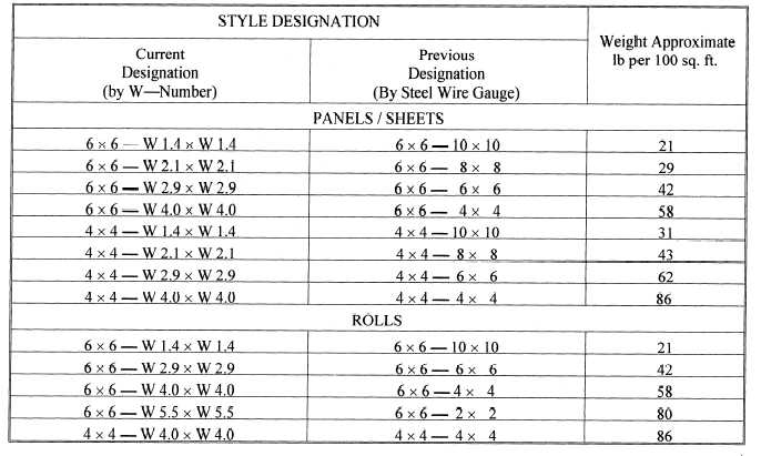 Welded Wire Mesh Gauge Size Chart - Data Library •