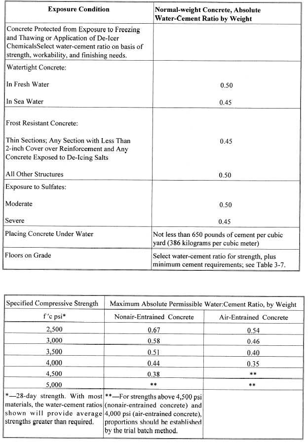 Water Cement Ratio For Concrete Mix Design : Table maximum permissible water cement ratios for