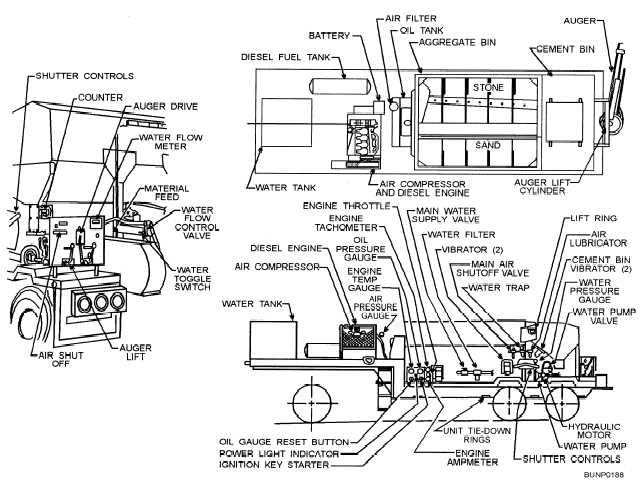 Transit Mixer Safety