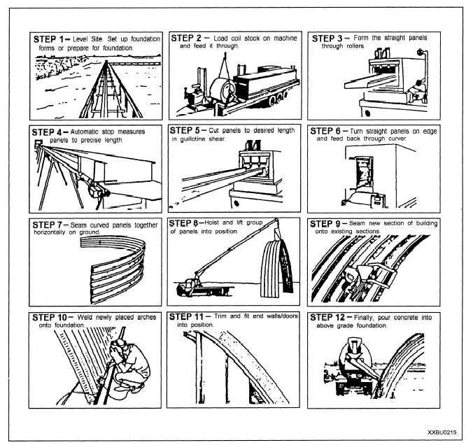 Figure 9 23 Steps In K Span Construction