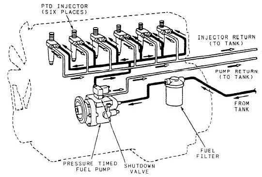 Cummins Pressure Time Fuel Injection Systemrhconstructionmanualstpub: 12v Diesel Fuel Schematics Diagram At Oscargp.net