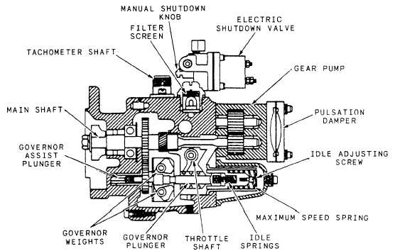 pump reassembly rh constructionmanuals tpub com pt cruiser fuel pump diagram cummins pt fuel pump diagram