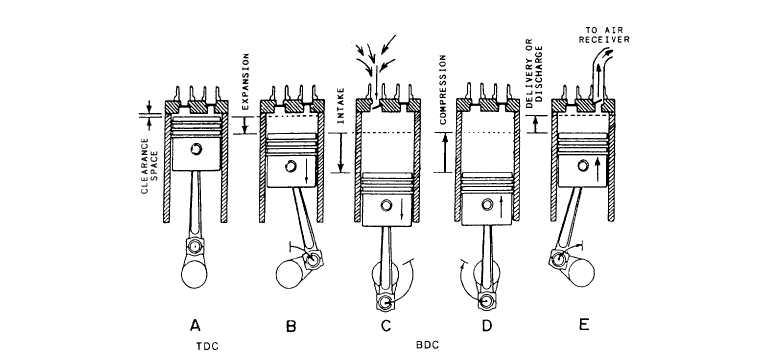 diagram of a reciprocating compressor