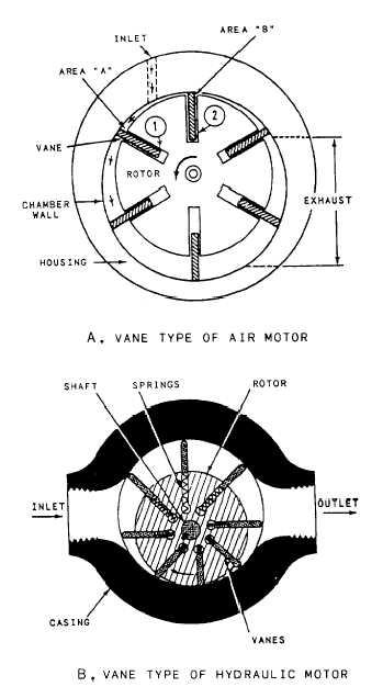 Figure 10 15 Typical Vane Type Of Hydraulic Motor