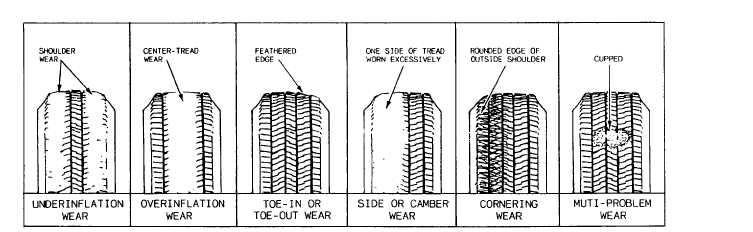 patterns of tire wear