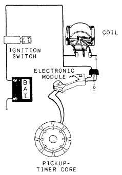 Located in the distributor are two pickup coils (fig. 4-35) NOT found in 1978-1979 models. One coil operates during starting whereas the other coil ...  sc 1 st  Integrated Publishing : delco remy distributor wiring - yogabreezes.com