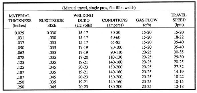 Arc welding wires chart wire center filler wires rh constructionmanuals tpub com welding reference chart pdf stick welding chart greentooth Image collections