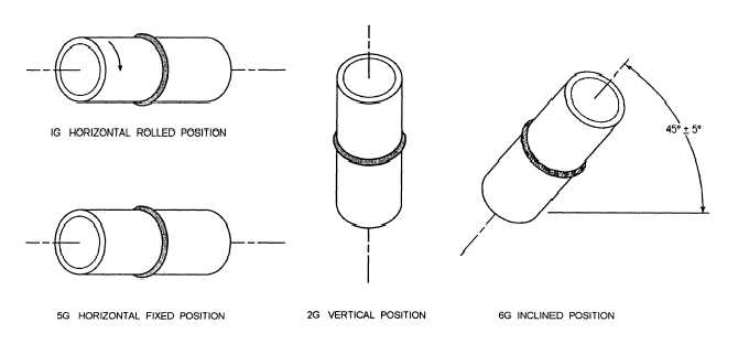 Figure 3 30 Welding Position Pipe