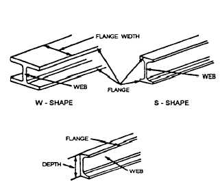 Figure 3-2 Structural shapes