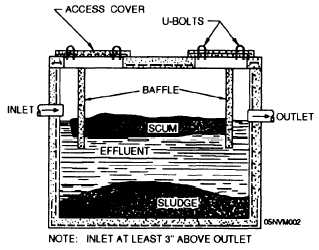 Trickling Filter Schematic as well In Aerobic Septic Tank Pump Diagram also Septic Tanks Cesspools And Leaching Fields 170 in addition  on effluent filter location