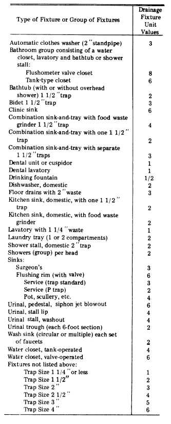 Emergency Floor Drain Fixture Units Manual Guide