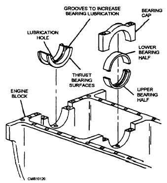 bearing lubrication rh constructionmanuals tpub com Ford Ranger Front Bearings Diagram engine bearing diagram