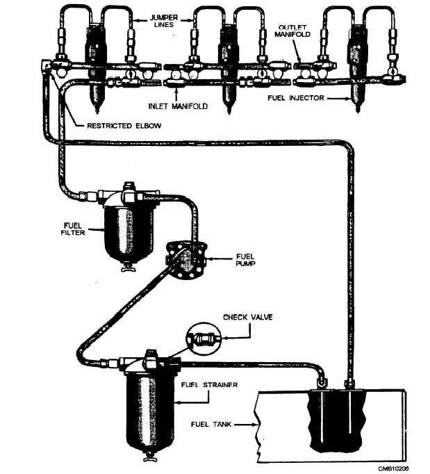 Figure 5-23 Diagram of typical Detroit diesel fuel system