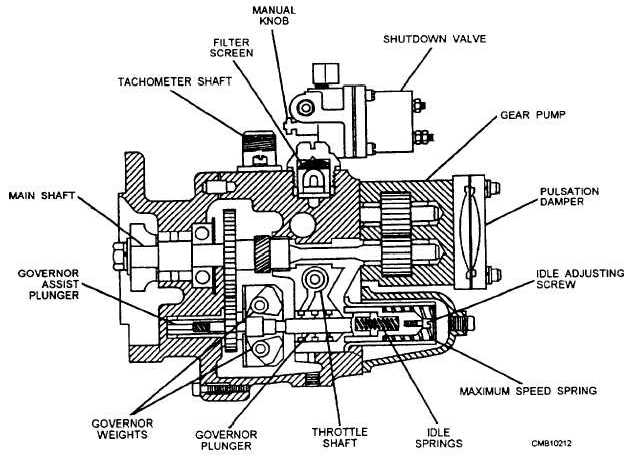 figure 5 29 pressure time pt gear pump rh constructionmanuals tpub com cummins pt fuel pump diagram cummins pt fuel system diagram