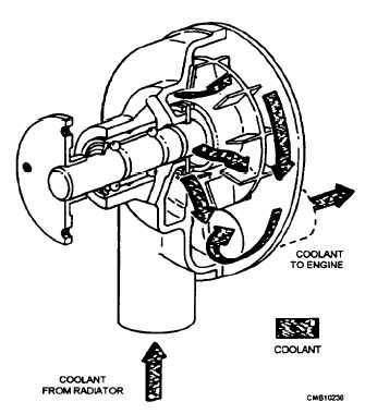 fan and shroud 14264 218 Bicycle Powered Water Pump water pump operation