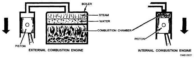 Combustion Engine Diagram