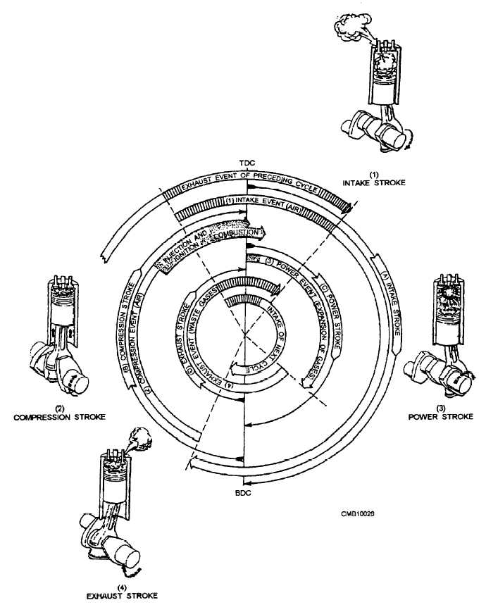 figure 2 6 strokes and events in a four stroke cycle diesel engine 3 Stroke Engine 6 stroke engine diagram