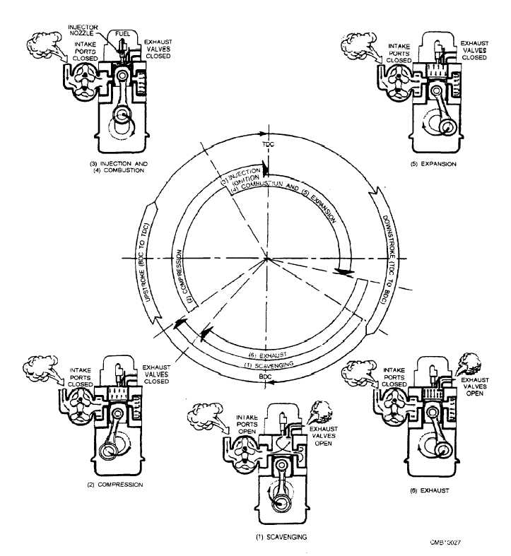 Figure 2 7 Strokes And Events In A Two Stroke Cycle Diesel Engine