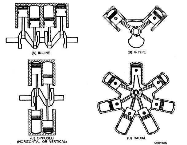 Arrangement Of Cylinders