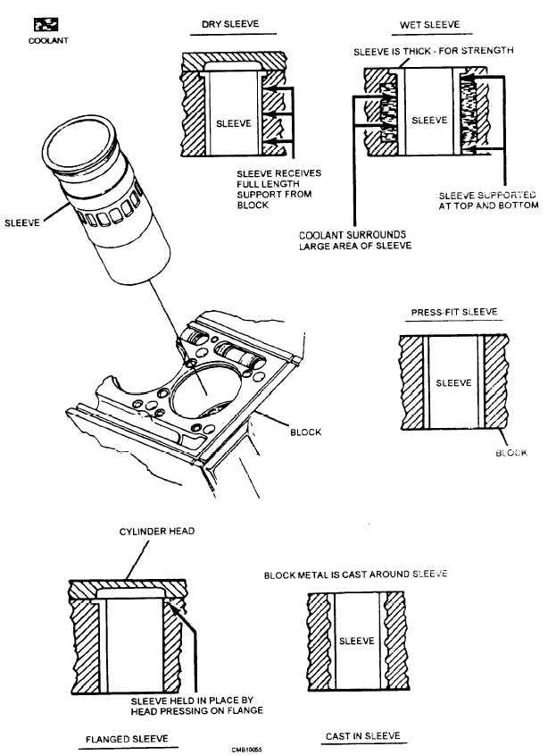 Figure 3-4 Cylinder sleeves