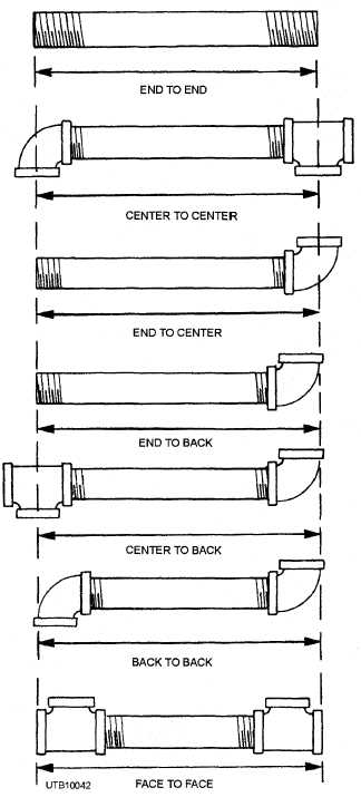 Figure methods of measuring pipe and tubing