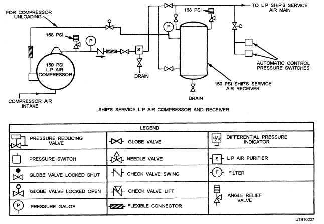 Figure 6-42.LP air compressor piping arrangements. on