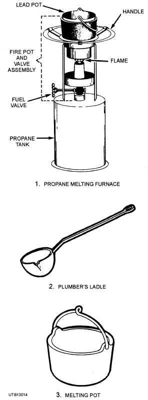 Figure 3 15 Melting Furnace Plumbers Ladle And Melting Pot