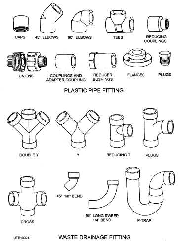 Plastic pipe for Plastic plumbing pipe types